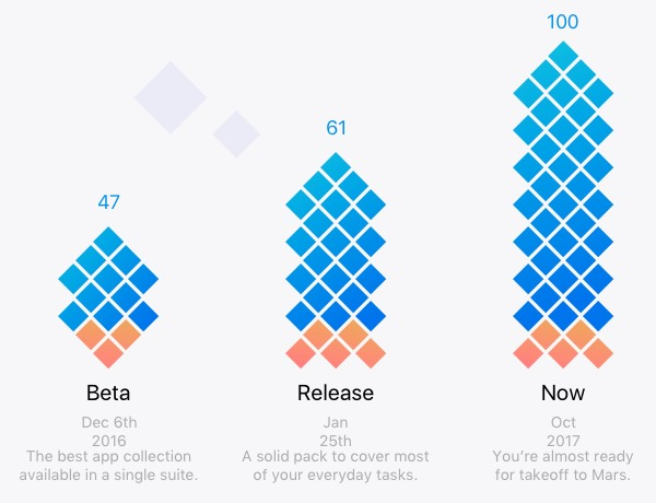 App collection growth