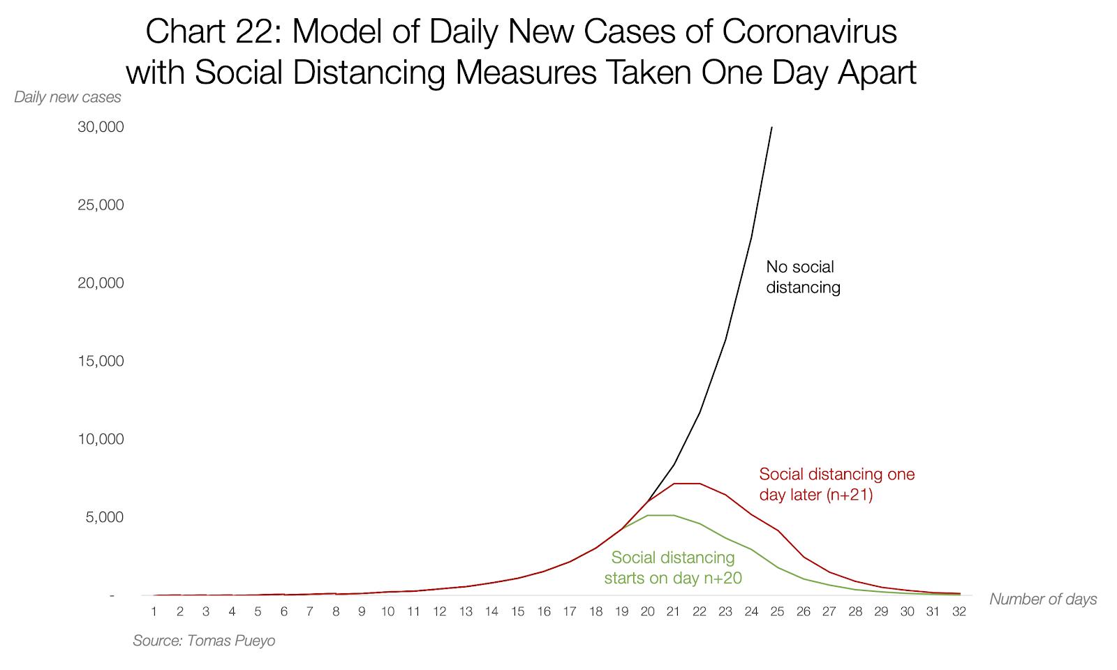 Statistiques quotidiennes de progression du coronavirus
