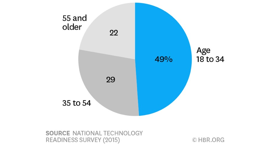 On demand economy consumers by age group