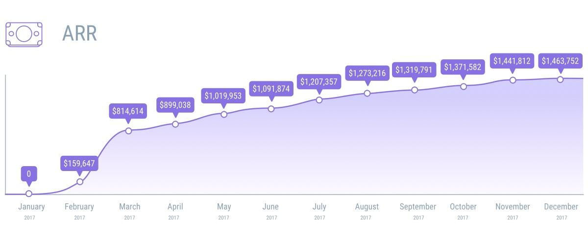 Setapp ARR growth