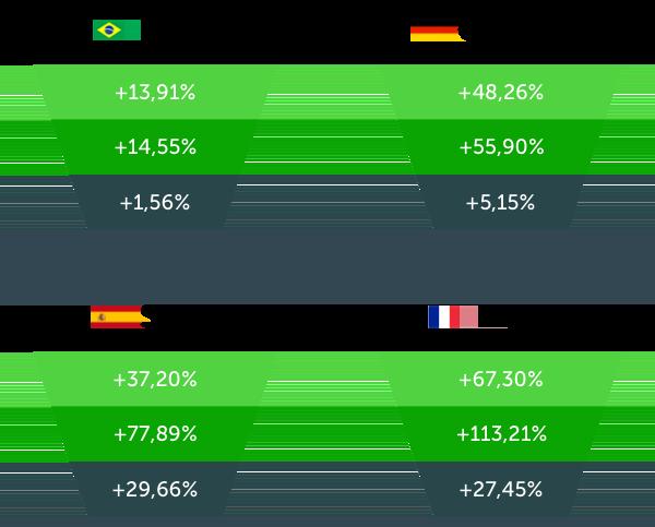 Impact of localization