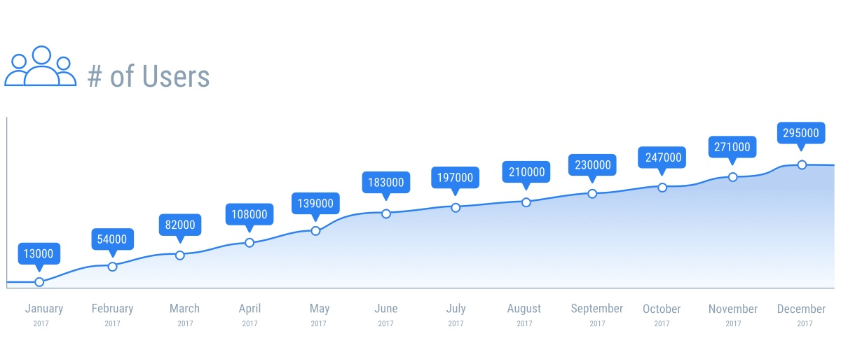 Setapp users growth