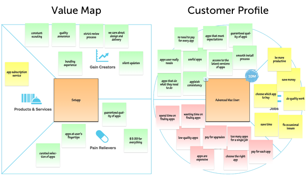value map and customer profile